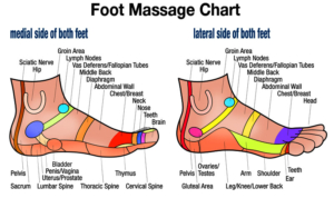 Health Benefits Of Foot Reflexology!